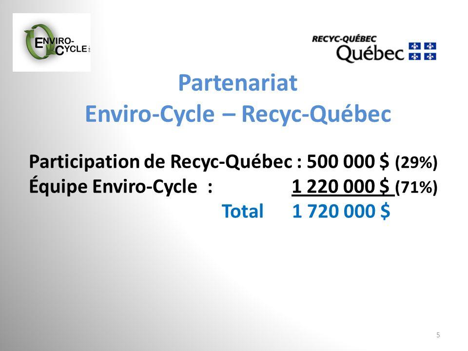 Partenariat Enviro-Cycle – Recyc-Québec 5 Participation de Recyc-Québec : 500 000 $ (29%) Équipe Enviro-Cycle : 1 220 000 $ (71%) Total 1 720 000 $