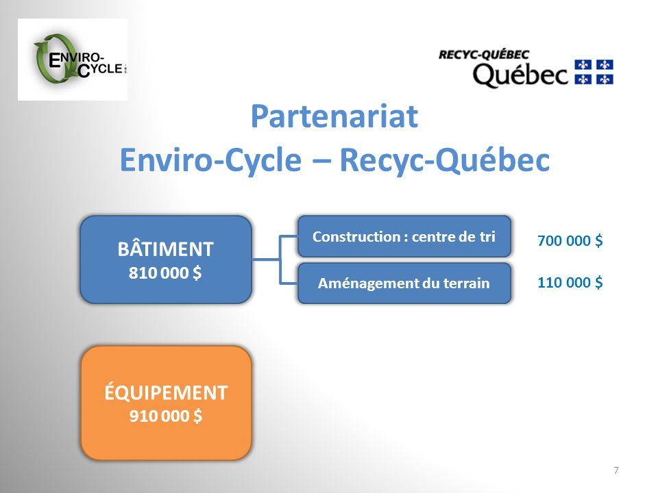 Partenariat Enviro-Cycle – Recyc-Québec 7 BÂTIMENT 810 000 $ ÉQUIPEMENT 910 000 $ Aménagement du terrain Construction : centre de tri 110 000 $ 700 00