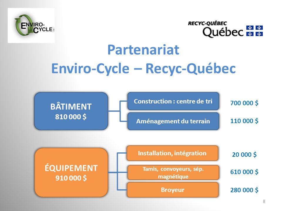 Partenariat Enviro-Cycle – Recyc-Québec 8 BÂTIMENT 810 000 $ ÉQUIPEMENT 910 000 $ Aménagement du terrain Construction : centre de tri 110 000 $ 700 00