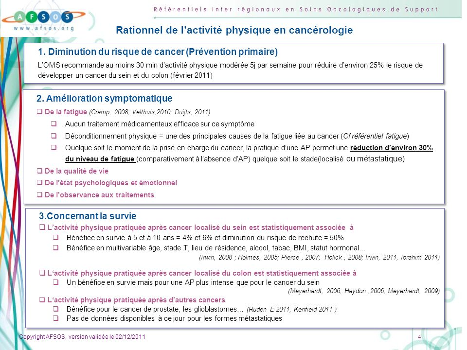 Copyright AFSOS, version validée le 02/12/2011 5 Mécanismes daction Sur le plan moléculaire, lactivité Physique Diminue les œstrogènes libres et augmente la SHBG, particulièrement en post-ménopause.