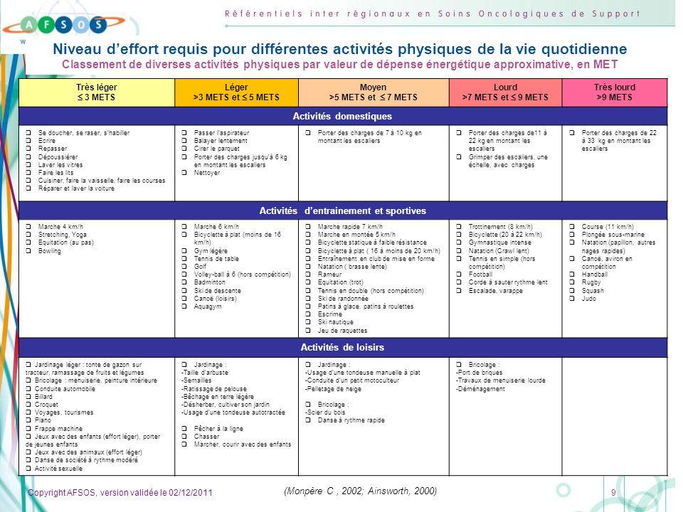Copyright AFSOS, version validée le 02/12/2011 20 Lactivité Physique Adaptée (APA ) Ce terme est né au Québec /années 70.