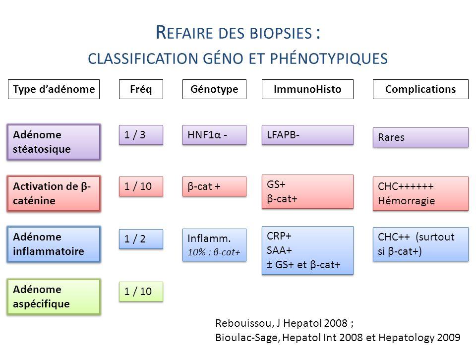 R EFAIRE DES BIOPSIES : CLASSIFICATION GÉNO ET PHÉNOTYPIQUES Type dadénomeImmunoHistoGénotypeComplications Rebouissou, J Hepatol 2008 ; Bioulac-Sage,