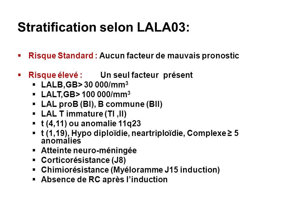 Stratification selon LALA03: Risque Standard : Aucun facteur de mauvais pronostic Risque élevé : Un seul facteur présent LALB,GB> 30 000/mm 3 LALT,GB>