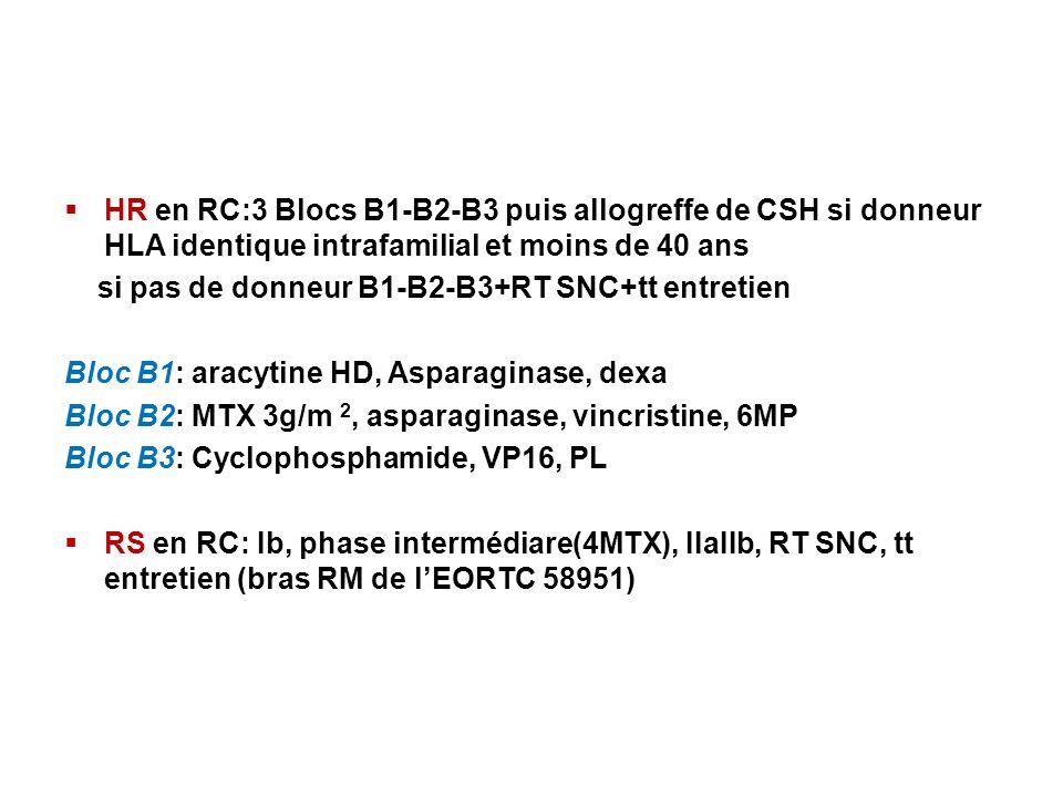 HR en RC:3 Blocs B1-B2-B3 puis allogreffe de CSH si donneur HLA identique intrafamilial et moins de 40 ans si pas de donneur B1-B2-B3+RT SNC+tt entretien Bloc B1: aracytine HD, Asparaginase, dexa Bloc B2: MTX 3g/m 2, asparaginase, vincristine, 6MP Bloc B3: Cyclophosphamide, VP16, PL RS en RC: Ib, phase intermédiare(4MTX), IIaIIb, RT SNC, tt entretien (bras RM de lEORTC 58951)