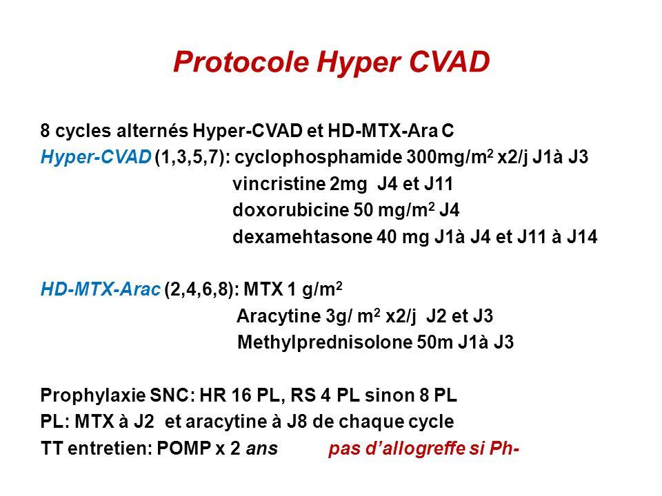 Protocole Hyper CVAD 8 cycles alternés Hyper-CVAD et HD-MTX-Ara C Hyper-CVAD (1,3,5,7): cyclophosphamide 300mg/m 2 x2/j J1à J3 vincristine 2mg J4 et J11 doxorubicine 50 mg/m 2 J4 dexamehtasone 40 mg J1à J4 et J11 à J14 HD-MTX-Arac (2,4,6,8): MTX 1 g/m 2 Aracytine 3g/ m 2 x2/j J2 et J3 Methylprednisolone 50m J1à J3 Prophylaxie SNC: HR 16 PL, RS 4 PL sinon 8 PL PL: MTX à J2 et aracytine à J8 de chaque cycle TT entretien: POMP x 2 ans pas dallogreffe si Ph-