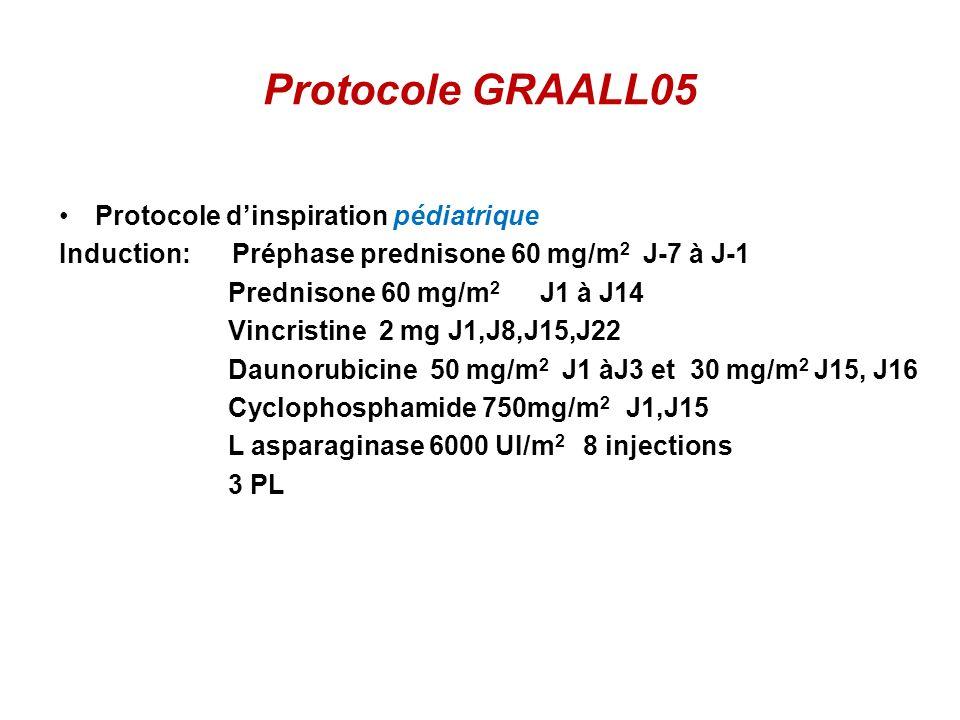 Protocole GRAALL05 Protocole dinspiration pédiatrique Induction: Préphase prednisone 60 mg/m 2 J-7 à J-1 Prednisone 60 mg/m 2 J1 à J14 Vincristine 2 mg J1,J8,J15,J22 Daunorubicine 50 mg/m 2 J1 àJ3 et 30 mg/m 2 J15, J16 Cyclophosphamide 750mg/m 2 J1,J15 L asparaginase 6000 UI/m 2 8 injections 3 PL