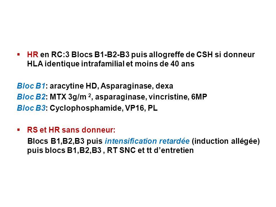HR en RC:3 Blocs B1-B2-B3 puis allogreffe de CSH si donneur HLA identique intrafamilial et moins de 40 ans Bloc B1: aracytine HD, Asparaginase, dexa Bloc B2: MTX 3g/m 2, asparaginase, vincristine, 6MP Bloc B3: Cyclophosphamide, VP16, PL RS et HR sans donneur: Blocs B1,B2,B3 puis intensification retardée (induction allégée) puis blocs B1,B2,B3, RT SNC et tt dentretien