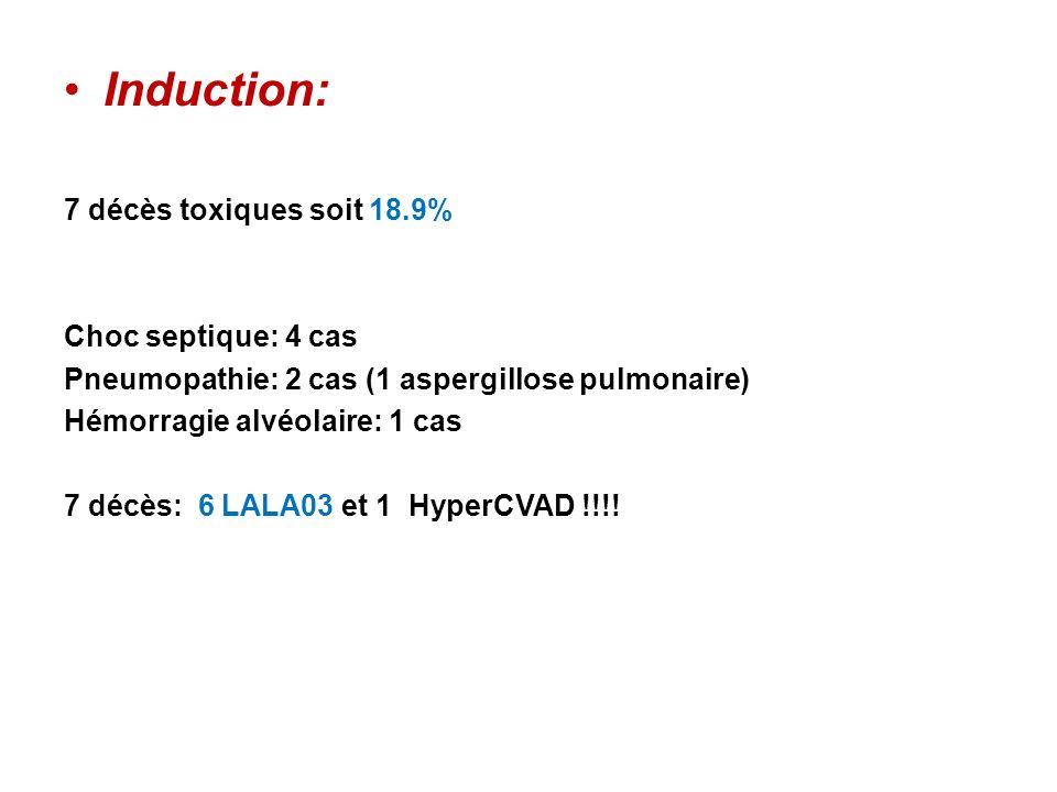 Induction: 7 décès toxiques soit 18.9% Choc septique: 4 cas Pneumopathie: 2 cas (1 aspergillose pulmonaire) Hémorragie alvéolaire: 1 cas 7 décès: 6 LA