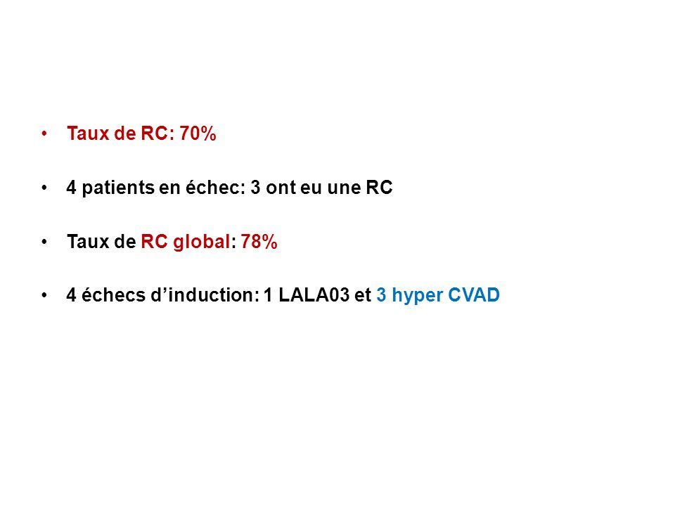 Taux de RC: 70% 4 patients en échec: 3 ont eu une RC Taux de RC global: 78% 4 échecs dinduction: 1 LALA03 et 3 hyper CVAD