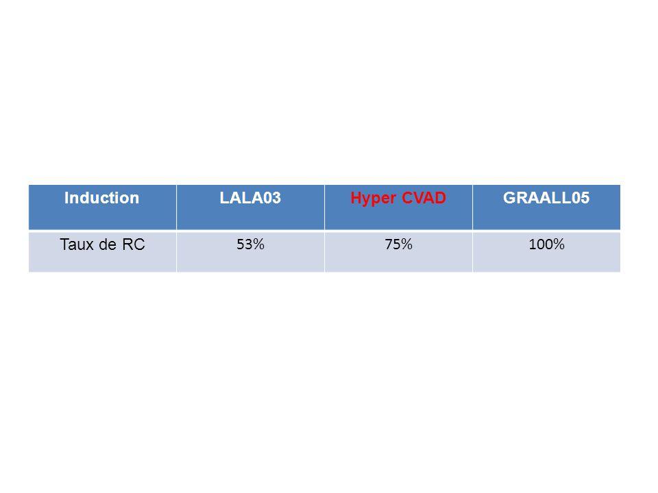 InductionLALA03Hyper CVADGRAALL05 Taux de RC 53%75%100%