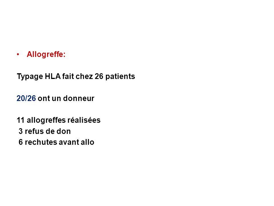 Allogreffe: Typage HLA fait chez 26 patients 20/26 ont un donneur 11 allogreffes réalisées 3 refus de don 6 rechutes avant allo