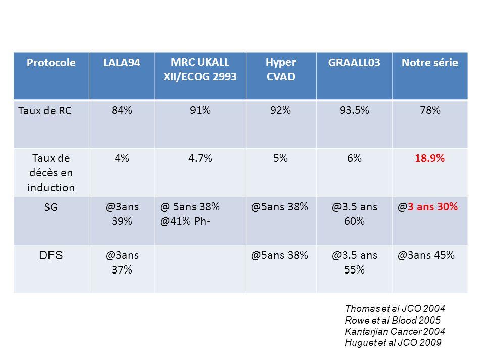 ProtocoleLALA94MRC UKALL XII/ECOG 2993 Hyper CVAD GRAALL03Notre série Taux de RC84%91%92%93.5%78% Taux de décès en induction 4%4.7%5%6%18.9% SG@3ans 3