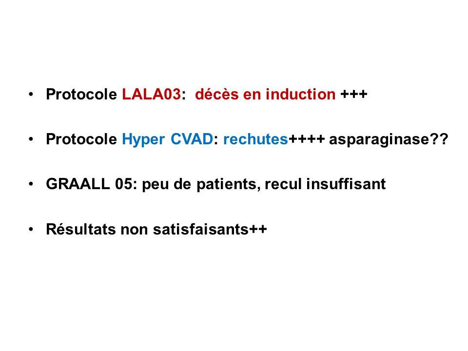 Protocole LALA03: décès en induction +++ Protocole Hyper CVAD: rechutes++++ asparaginase?? GRAALL 05: peu de patients, recul insuffisant Résultats non