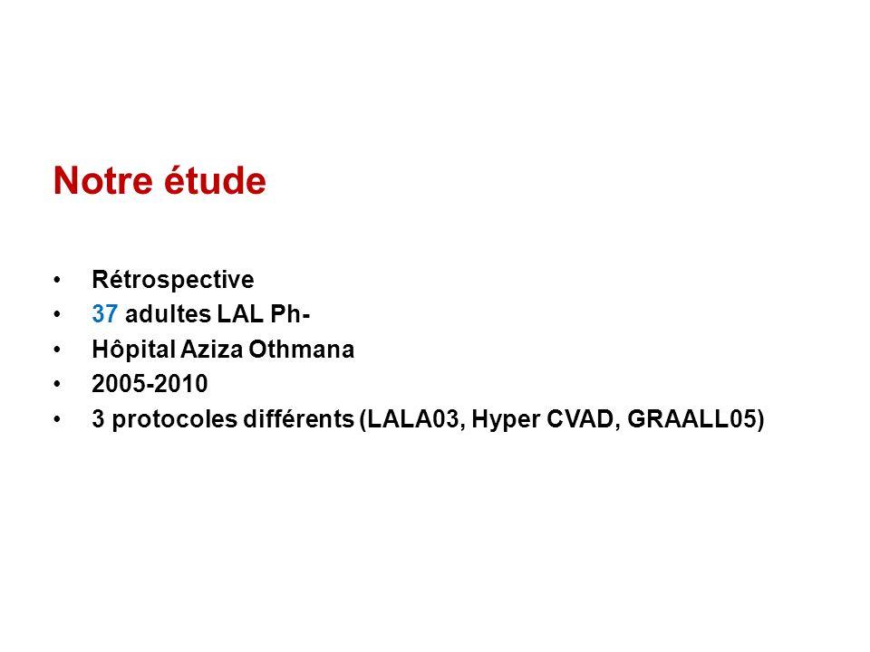Notre étude Rétrospective 37 adultes LAL Ph- Hôpital Aziza Othmana 2005-2010 3 protocoles différents (LALA03, Hyper CVAD, GRAALL05)