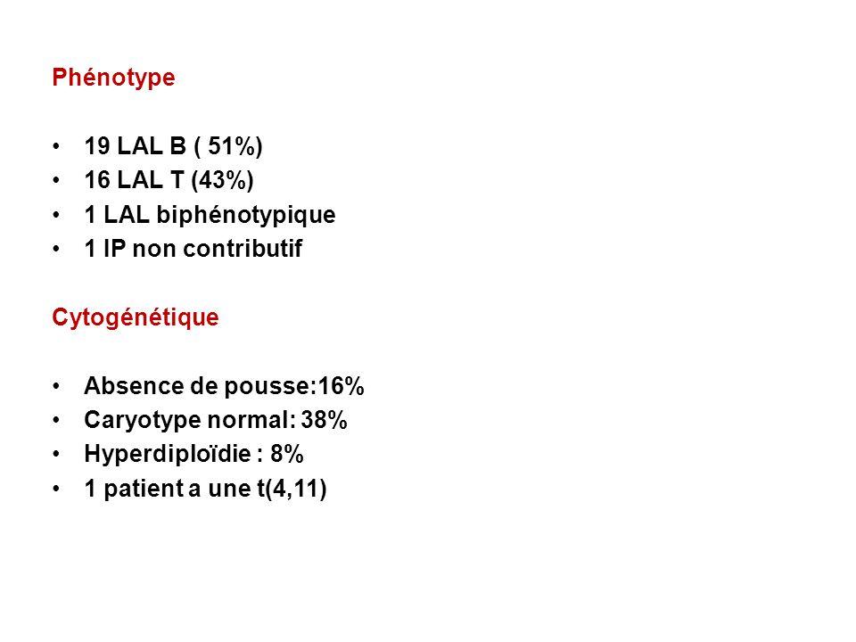 Phénotype 19 LAL B ( 51%) 16 LAL T (43%) 1 LAL biphénotypique 1 IP non contributif Cytogénétique Absence de pousse:16% Caryotype normal: 38% Hyperdipl