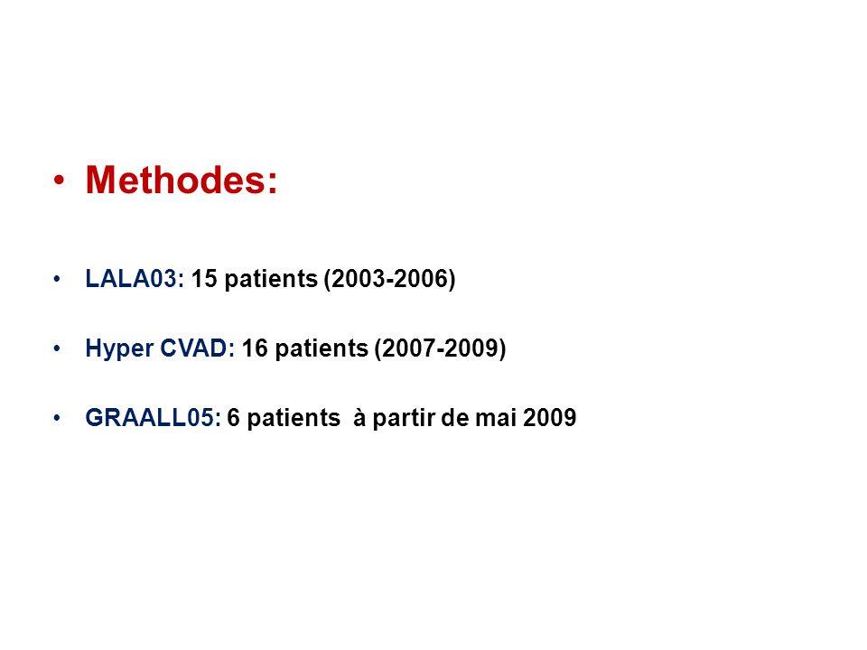 Methodes: LALA03: 15 patients (2003-2006) Hyper CVAD: 16 patients (2007-2009) GRAALL05: 6 patients à partir de mai 2009