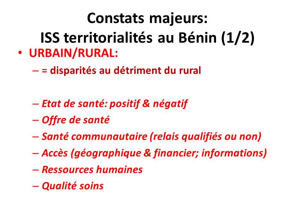 Constats majeurs: ISS territorialités au Bénin (1/2) URBAIN/RURAL: – = disparités au détriment du rural – Etat de santé: positif & négatif – Offre de santé – Santé communautaire (relais qualifiés ou non) – Accès (géographique & financier; informations) – Ressources humaines – Qualité soins