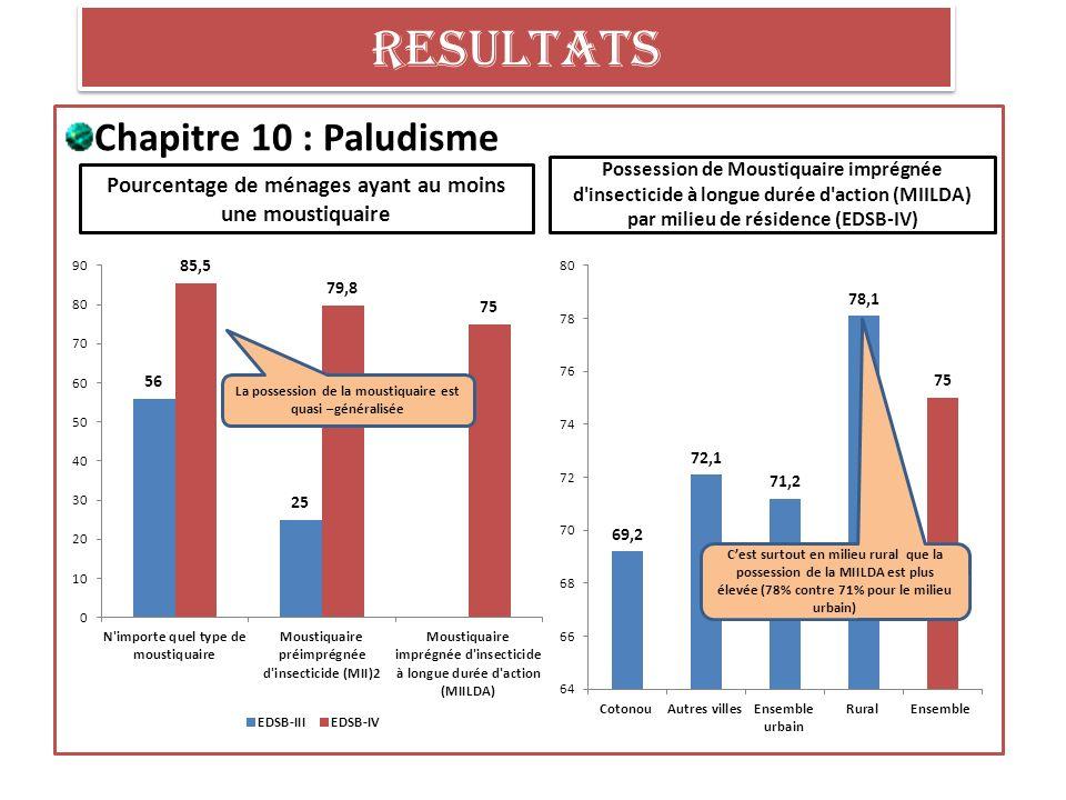 RESULTATS Chapitre 10 : Paludisme Pourcentage de ménages ayant au moins une moustiquaire Possession de Moustiquaire imprégnée d insecticide à longue durée d action (MIILDA) par milieu de résidence (EDSB-IV) La possession de la moustiquaire est quasi –généralisée Cest surtout en milieu rural que la possession de la MIILDA est plus élevée (78% contre 71% pour le milieu urbain)