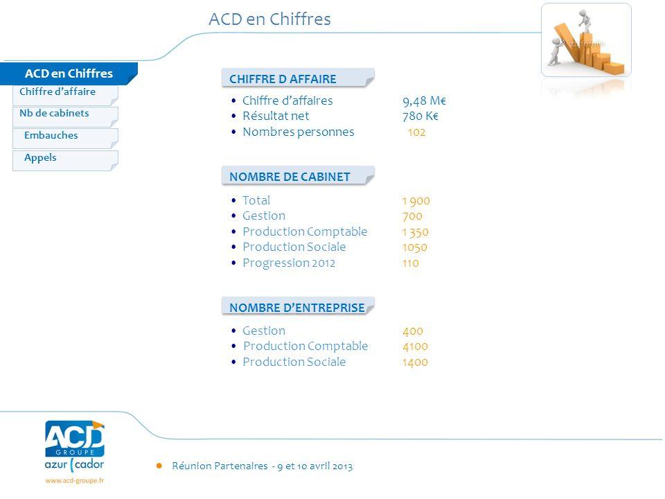 Réunion Partenaires - 9 et 10 avril 2013 ACD en Chiffres Embauches Appels Nb de cabinets Chiffre daffaire Chiffre daffaires 9,48 M Résultat net780 K N