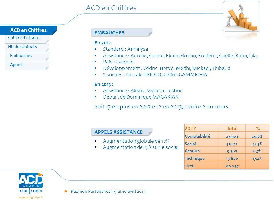 Réunion Partenaires - 9 et 10 avril 2013 ACD en Chiffres Embauches Appels Nb de cabinets Chiffre daffaire En 2012 Standard : Annelyse Assistance : Aur
