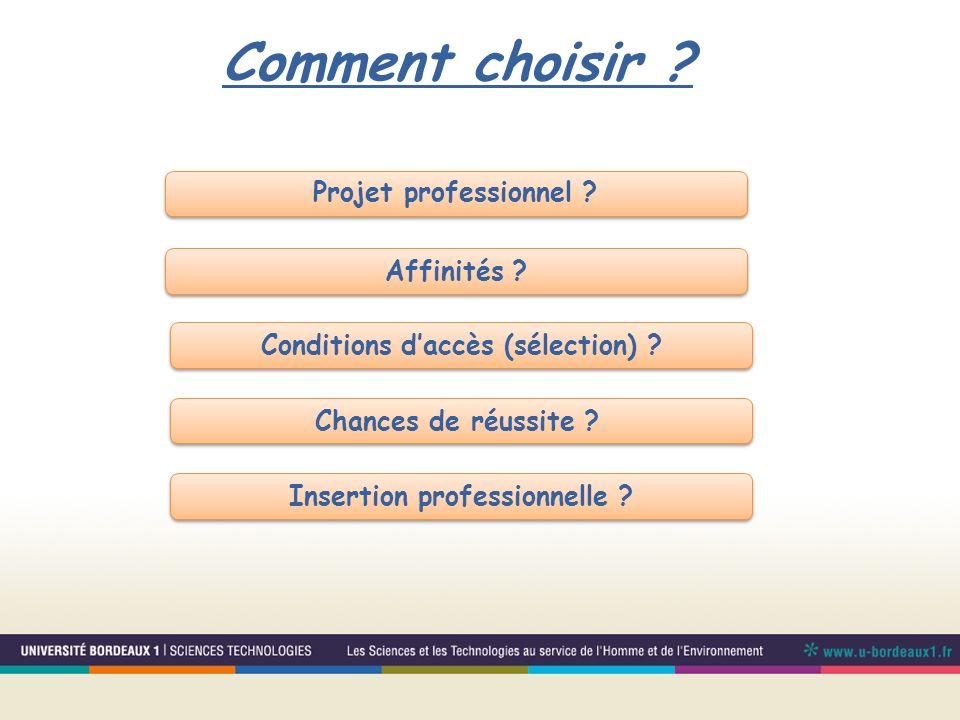 Comment choisir ? Conditions daccès (sélection) ? Chances de réussite ? Insertion professionnelle ? Affinités ? Projet professionnel ?