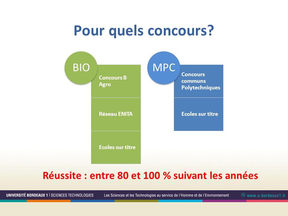 Pour quels concours? Concours B Agro Réseau ENITA Ecoles sur titre BIO Concours communs Polytechniques Ecoles sur titre MPC Réussite : entre 80 et 100