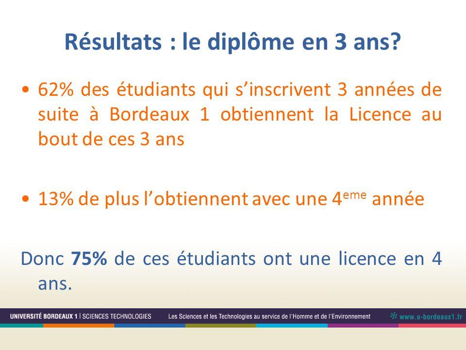Résultats : le diplôme en 3 ans? 62% des étudiants qui sinscrivent 3 années de suite à Bordeaux 1 obtiennent la Licence au bout de ces 3 ans 13% de pl