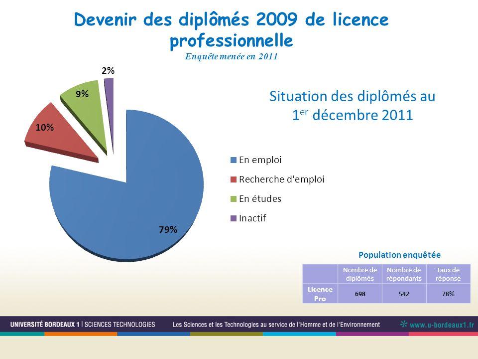 Devenir des diplômés 2009 de licence professionnelle Enquête menée en 2011 Population enquêtée Situation des diplômés au 1 er décembre 2011 Nombre de