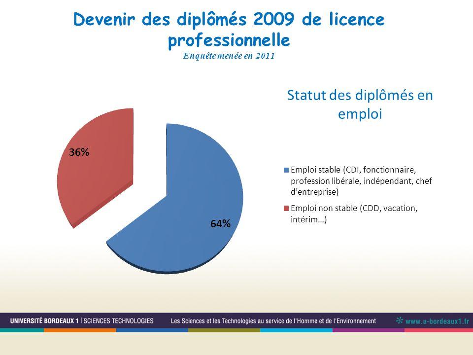 Devenir des diplômés 2009 de licence professionnelle Enquête menée en 2011 Statut des diplômés en emploi