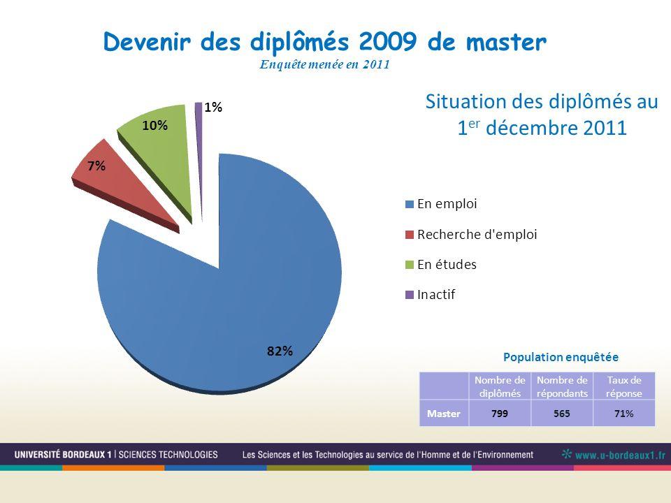 Devenir des diplômés 2009 de master Enquête menée en 2011 Population enquêtée Situation des diplômés au 1 er décembre 2011 Nombre de diplômés Nombre d