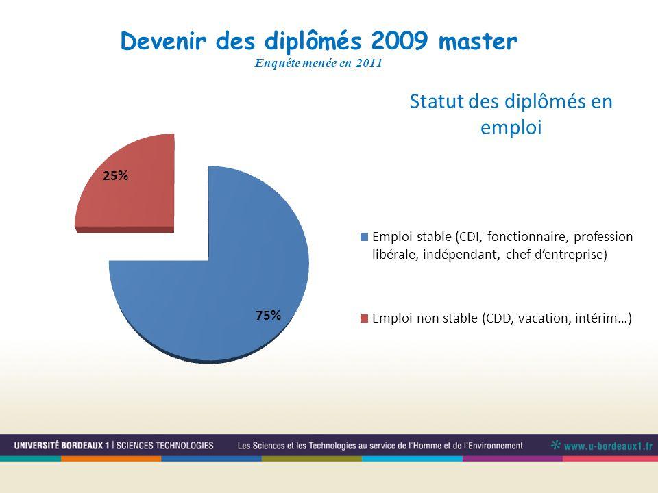 Devenir des diplômés 2009 master Enquête menée en 2011 Statut des diplômés en emploi