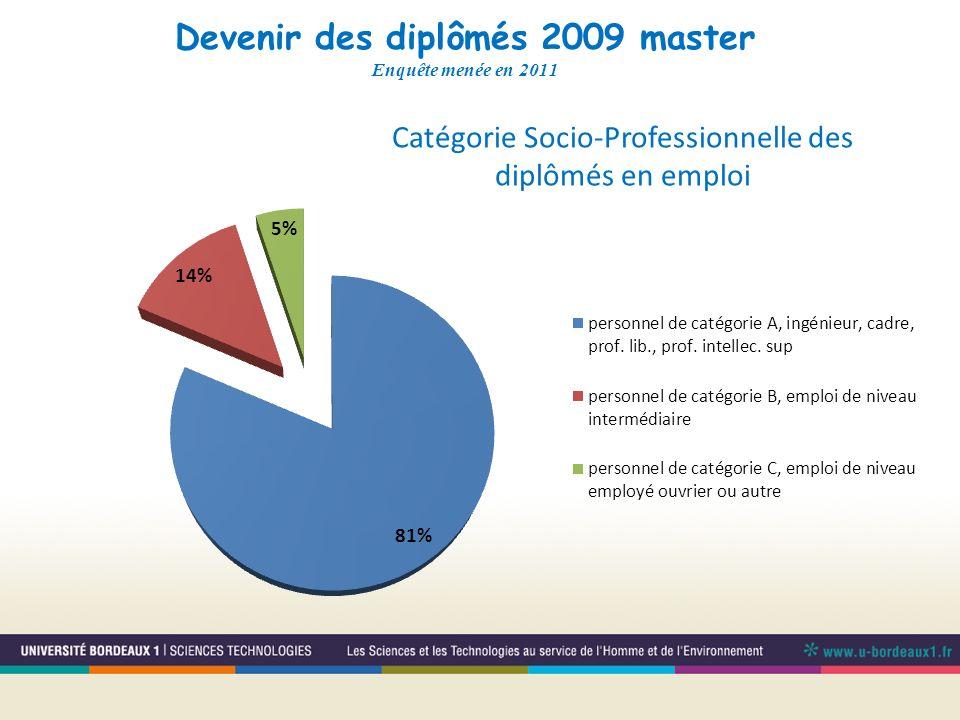 Devenir des diplômés 2009 master Enquête menée en 2011 Catégorie Socio-Professionnelle des diplômés en emploi