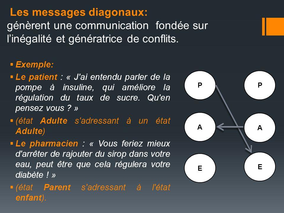 Les messages diagonaux: génèrent une communication fondée sur linégalité et génératrice de conflits. Exemple: Le patient : « J'ai entendu parler de la