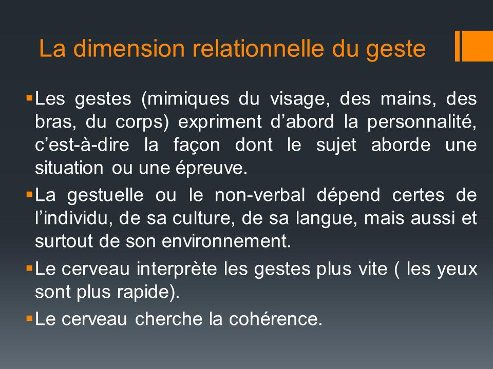 La dimension relationnelle du geste Les gestes (mimiques du visage, des mains, des bras, du corps) expriment dabord la personnalité, cest-à-dire la fa
