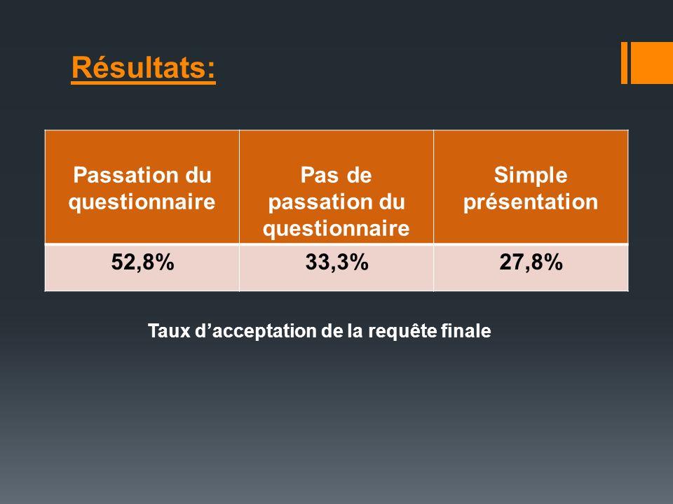 Résultats: Passation du questionnaire Pas de passation du questionnaire Simple présentation 52,8%33,3%27,8% Taux dacceptation de la requête finale