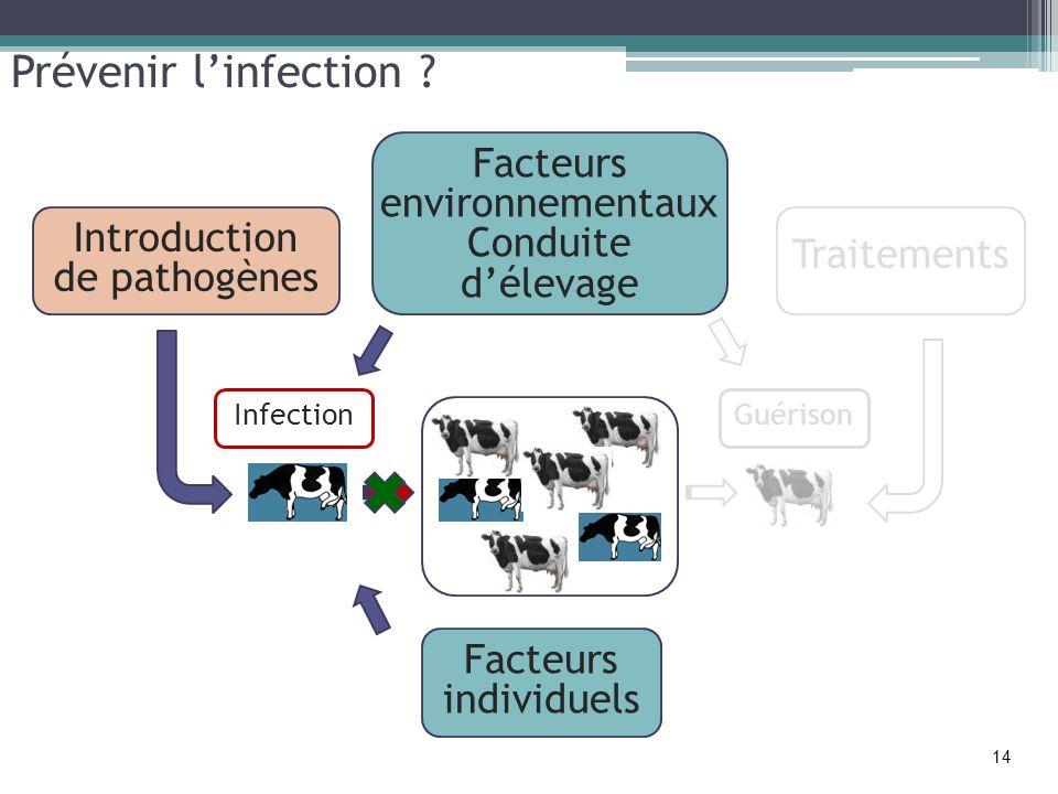 Prévenir linfection ? Introduction de pathogènes Facteurs environnementaux Conduite délevage Facteurs individuels Traitements GuérisonInfection 14