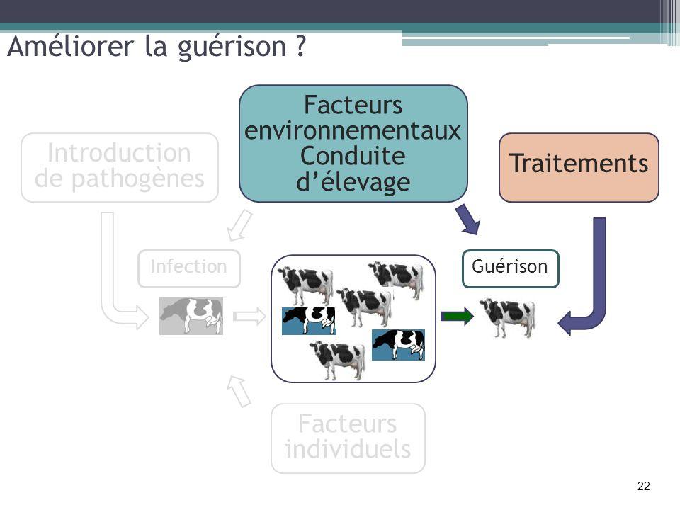 Améliorer la guérison ? Introduction de pathogènes Facteurs environnementaux Conduite délevage Facteurs individuels Traitements GuérisonInfection 22