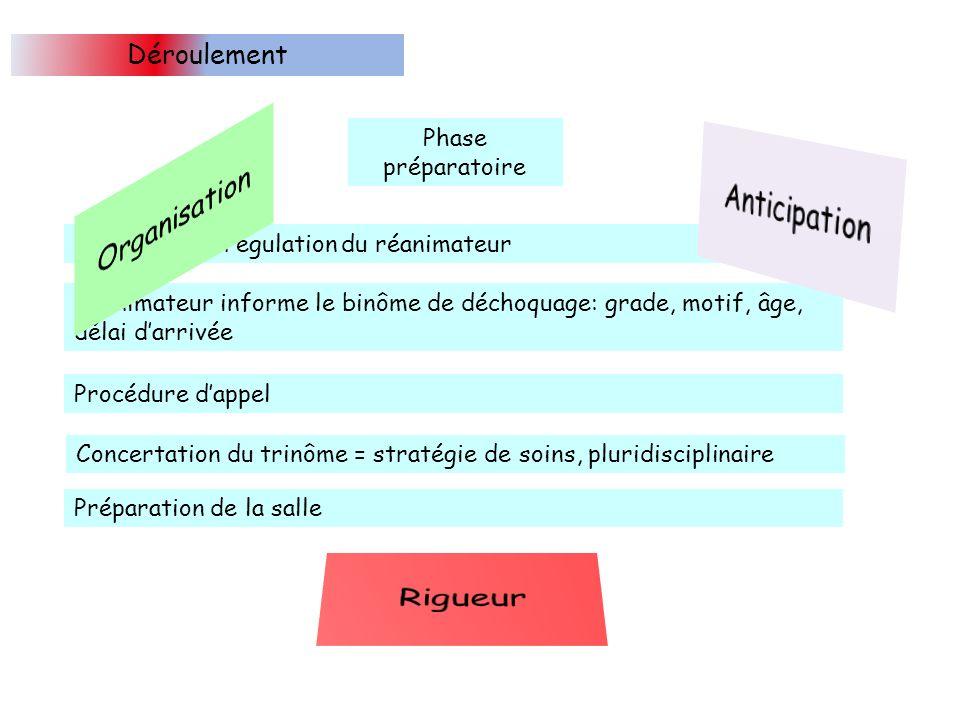 Déroulement Phase préparatoire Information/régulation du réanimateur Réanimateur informe le binôme de déchoquage: grade, motif, âge, délai darrivée Procédure dappel Concertation du trinôme = stratégie de soins, pluridisciplinaire Préparation de la salle