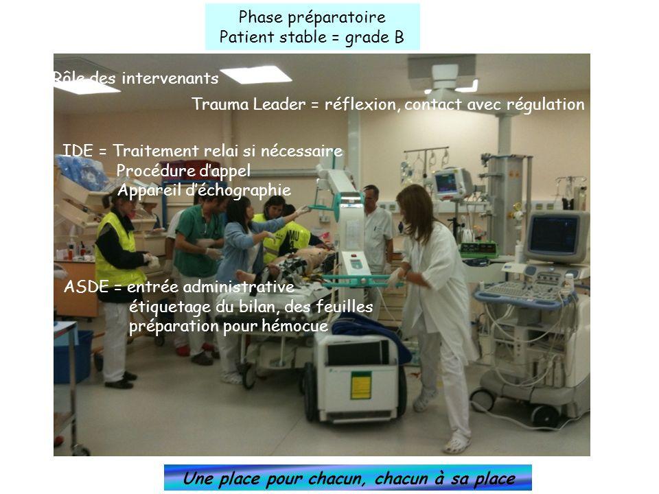 Phase préparatoire Patient stable = grade B Rôle des intervenants Une place pour chacun, chacun à sa place Trauma Leader = réflexion, contact avec rég