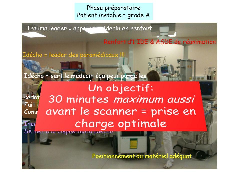 Phase préparatoire Patient instable = grade A Trauma leader = appel un médecin en renfort Renfort d1 IDE & ASDE de réanimation Idécho = leader des paramédicaux !!.