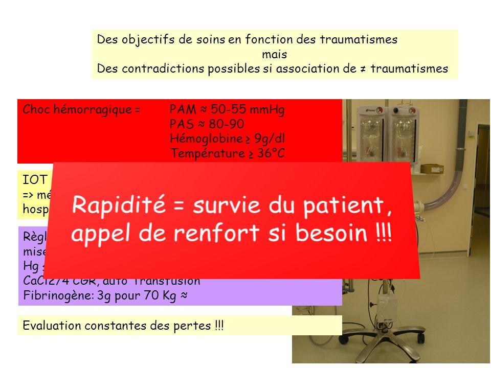 Des objectifs de soins en fonction des traumatismes mais Des contradictions possibles si association de traumatismes Choc hémorragique = PAM 50-55 mmH
