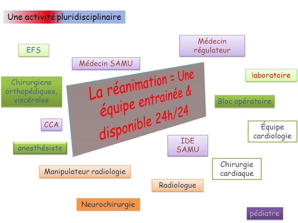 Une activité pluridisciplinaire EFS Médecin régulateur l aboratoire Bloc opératoire Équipe cardiologie pédiatre IDE SAMU Médecin SAMU CCA Manipulateur