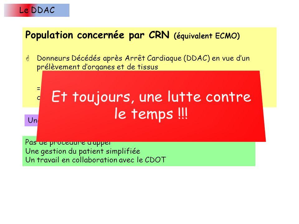 Population concernée par CRN (équivalent ECMO) Donneurs Décédés après Arrêt Cardiaque (DDAC) en vue dun prélèvement dorganes et de tissus = personne e