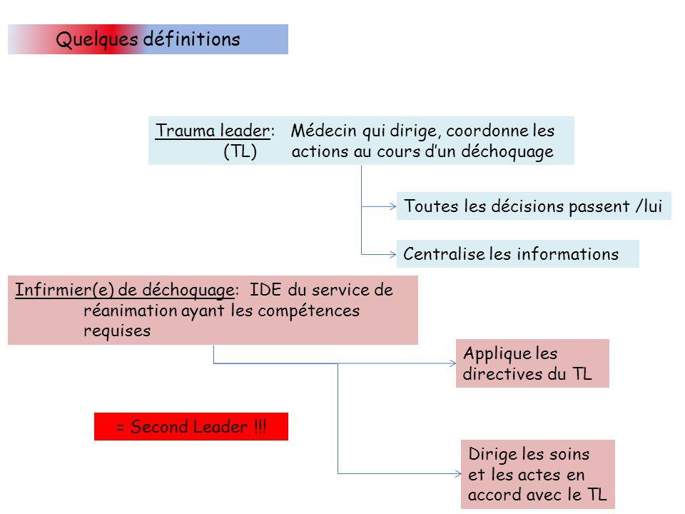 Quelques définitions Trauma leader: Médecin qui dirige, coordonne les (TL)actions au cours dun déchoquage Toutes les décisions passent /lui Centralise