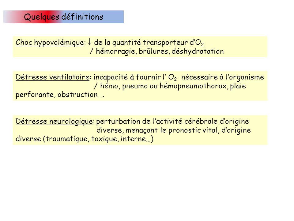 Quelques définitions Choc hypovolémique: de la quantité transporteur dO 2 / hémorragie, brûlures, déshydratation Détresse ventilatoire: incapacité à fournir l O 2 nécessaire à lorganisme / hémo, pneumo ou hémopneumothorax, plaie perforante, obstruction….