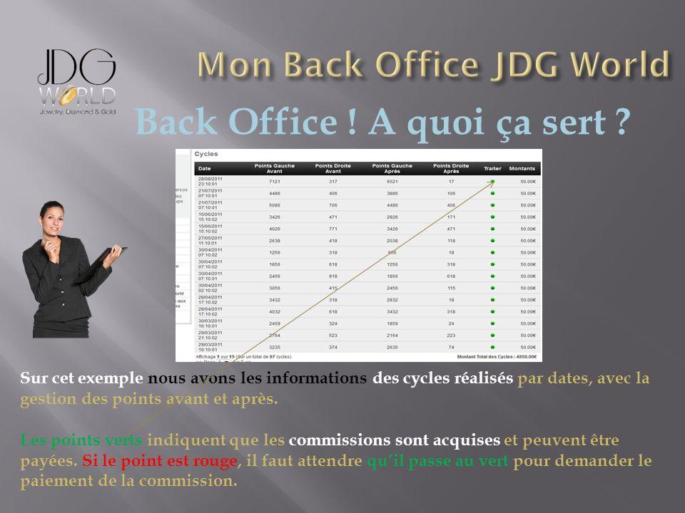 Back Office ! A quoi ça sert ? Sur cet exemple nous avons les informations des cycles réalisés par dates, avec la gestion des points avant et après. L