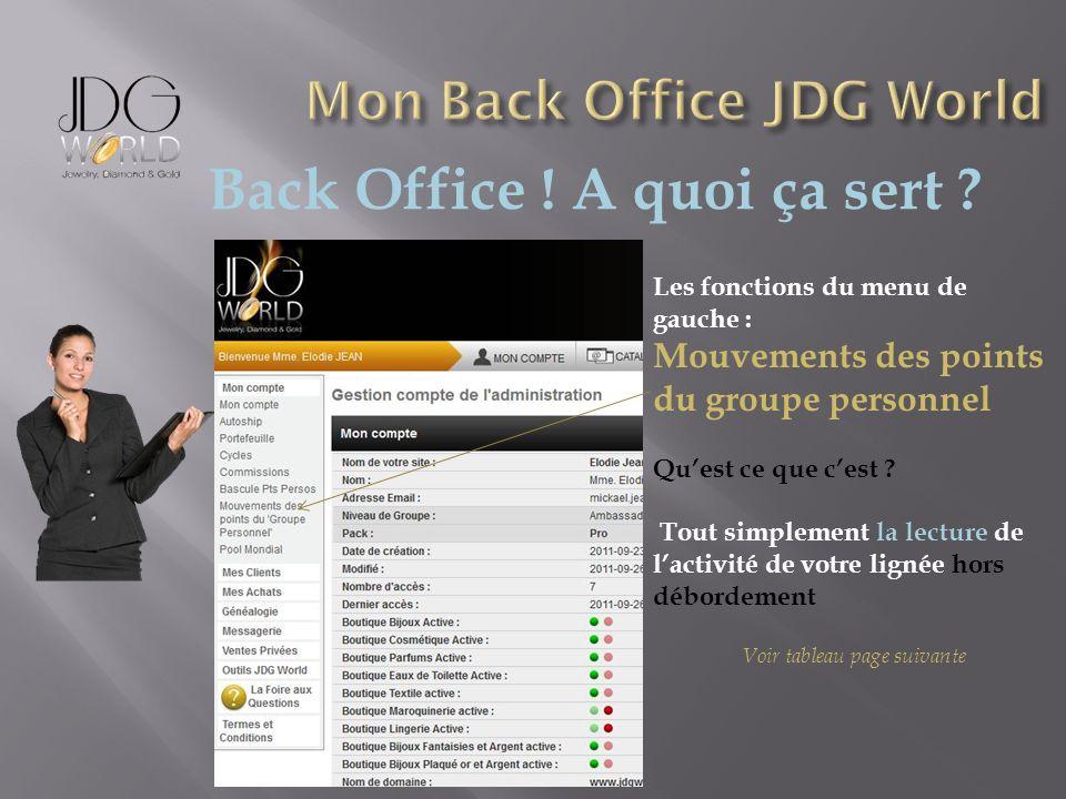 Back Office ! A quoi ça sert ? Les fonctions du menu de gauche : Mouvements des points du groupe personnel Quest ce que cest ? Tout simplement la lect