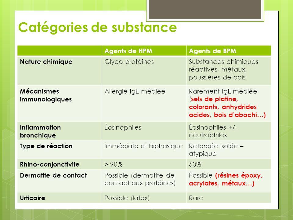 Catégories de substance Agents de HPMAgents de BPM Nature chimique Glyco-protéinesSubstances chimiques réactives, métaux, poussières de bois Mécanisme