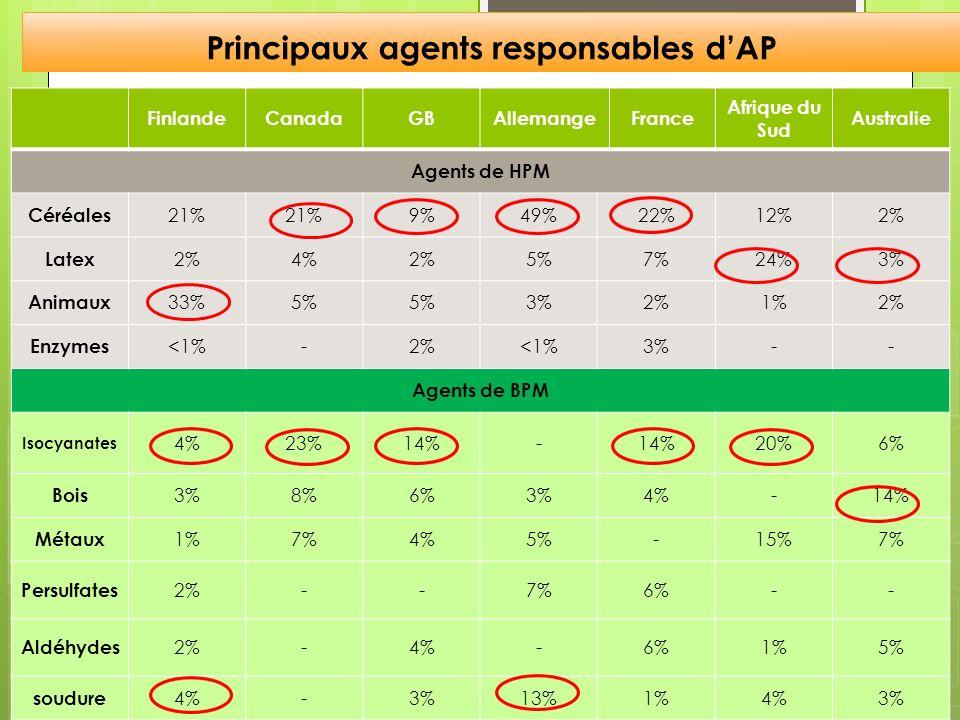 Principaux agents responsables dAP FinlandeCanadaGBAllemangeFrance Afrique du Sud Australie Agents de HPM Céréales 21% 9%49%22%12%2% Latex 2%4%2%5%7%2