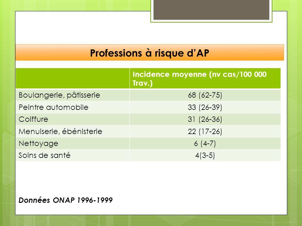 Professions à risque dAP Incidence moyenne (nv cas/100 000 Trav.) Boulangerie, pâtisserie68 (62-75) Peintre automobile33 (26-39) Coiffure31 (26-36) Me